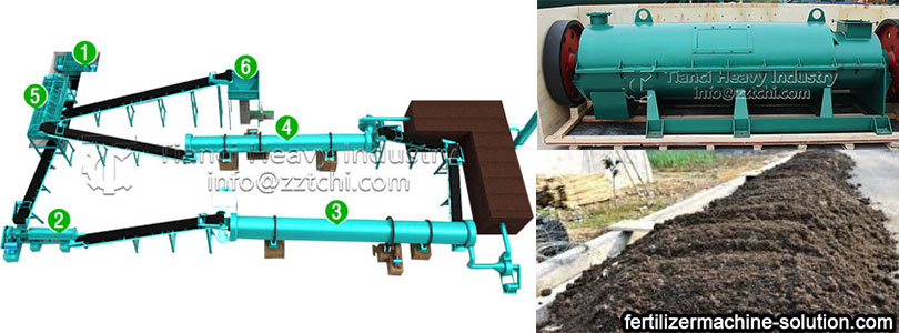 Prospect analysis of fertilizer production machine
