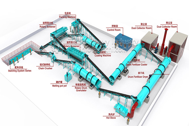 Main components of NPK fertilizer production line